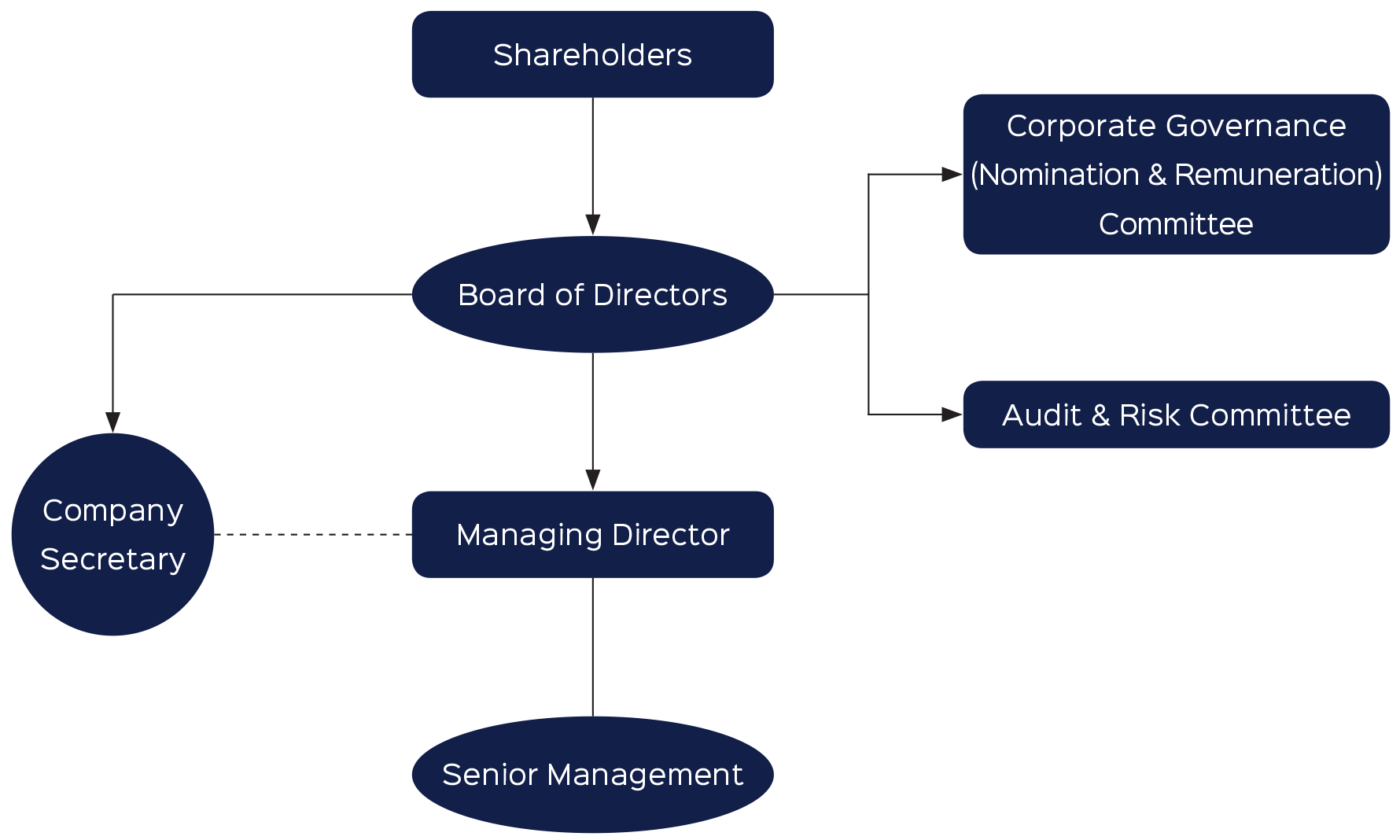Corporate-Governance-Committee